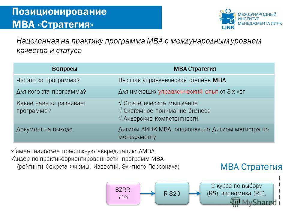 22 Позиционирование МВА «Стратегия» имеет наиболее престижную аккредитацию AMBA лидер по практикоориентированности программ МВА (рейтинги Секрета Фирмы, Известий, Элитного Персонала) 2 курса по выбору (RS), экономика (RE), ДП MBA Стратегия R 820 Наце