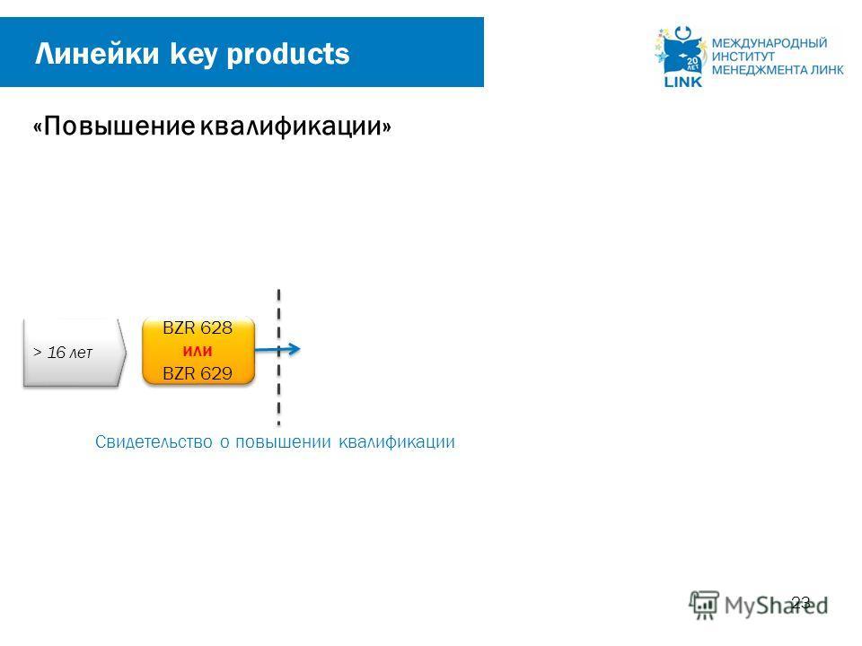 Свидетельство о повышении квалификации 23 Линейки key products BZR 628 или BZR 629 BZR 628 или BZR 629 > 16 лет «Повышение квалификации»