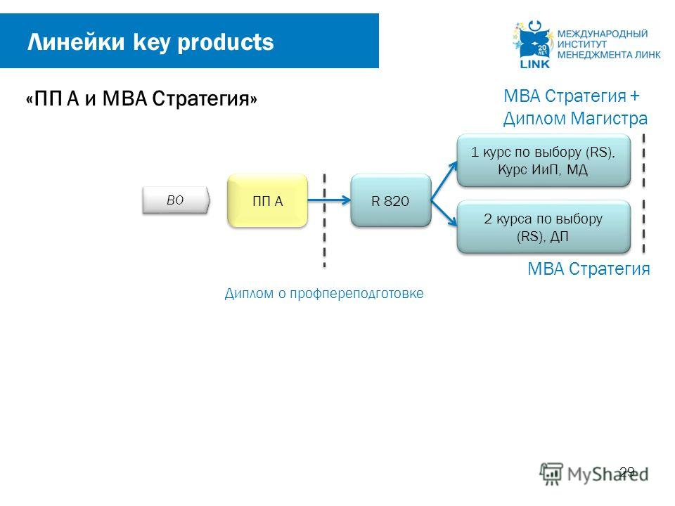 29 ПП А «ПП A и МВА Стратегия» Диплом о профпереподготовке MBA Стратегия 2 курса по выбору (RS), ДП R 820 1 курс по выбору (RS), Курс ИиП, МД MBA Стратегия + Диплом Магистра ВО Линейки key products
