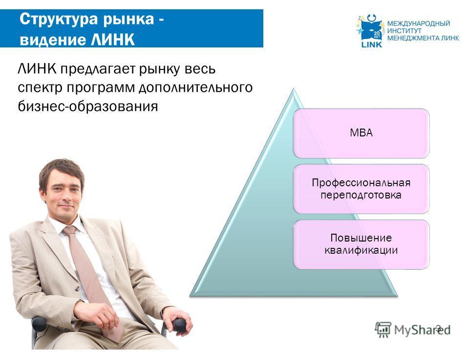 3 Структура рынка - видение ЛИНК МВА Профессиональная переподготовка Повышение квалификации ЛИНК предлагает рынку весь спектр программ дополнительного бизнес-образования