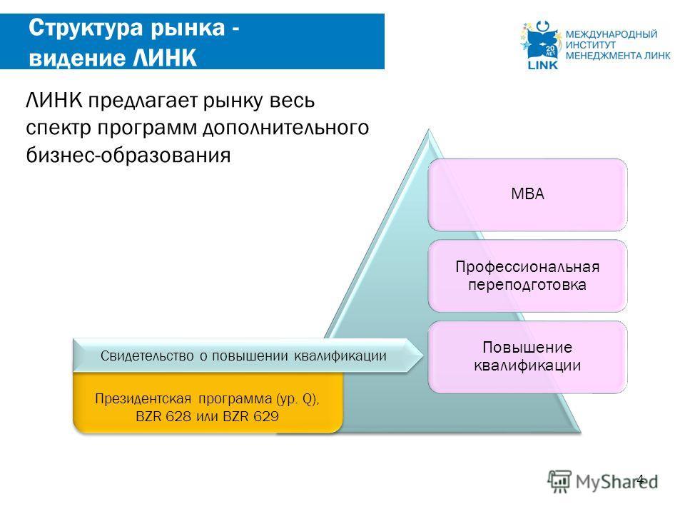 4 Структура рынка - видение ЛИНК МВА Профессиональная переподготовка Повышение квалификации Президентская программа (ур. Q), BZR 628 или BZR 629 Президентская программа (ур. Q), BZR 628 или BZR 629 Свидетельство о повышении квалификации ЛИНК предлага