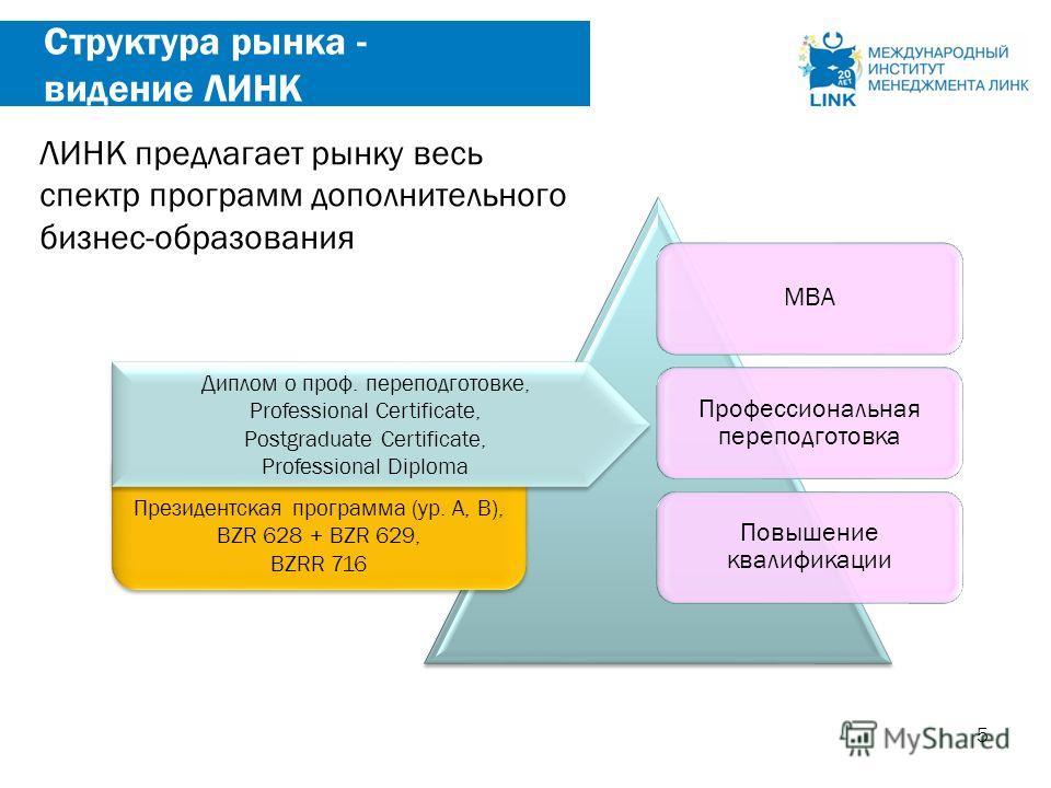 5 Структура рынка - видение ЛИНК МВА Профессиональная переподготовка Повышение квалификации Президентская программа (ур. A, B), BZR 628 + BZR 629, BZRR 716 Президентская программа (ур. A, B), BZR 628 + BZR 629, BZRR 716 Диплом о проф. переподготовке,