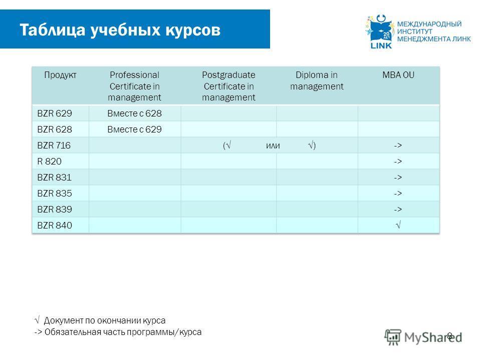 8 Таблица учебных курсов Документ по окончании курса -> Обязательная часть программы/курса