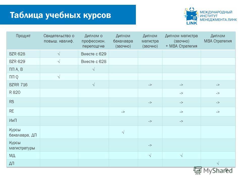 9 Таблица учебных курсов