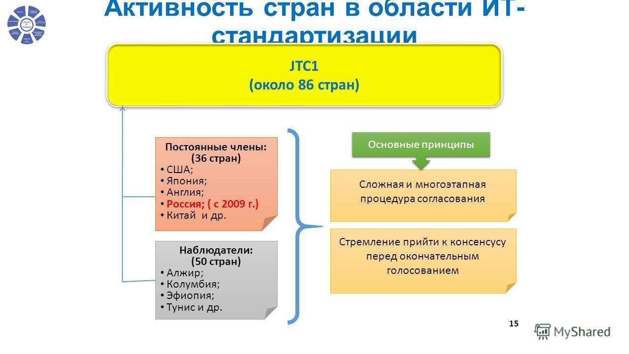 Активность стран в области ИТ- стандартизации 15 JTC1 (около 86 стран) JTC1 (около 86 стран) Постоянные члены: (36 стран) США; Япония; Англия; Россия; ( с 2009 г.) Китай и др. Наблюдатели: (50 стран) Алжир; Колумбия; Эфиопия; Тунис и др. Сложная и мн