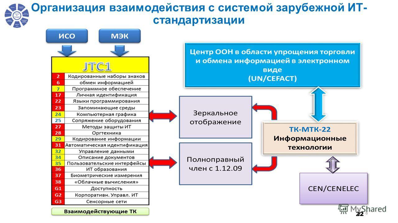 Организация взаимодействия с системой зарубежной ИТ- стандартизации 8