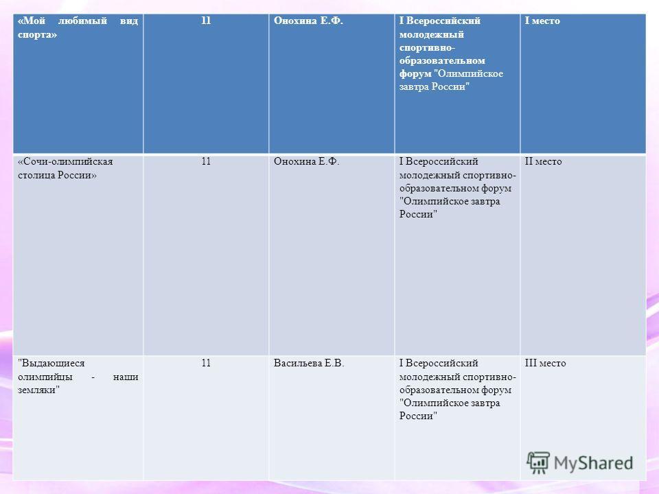 «Мой любимый вид спорта» 11Онохина Е.Ф.I Всероссийский молодежный спортивно- образовательном форум