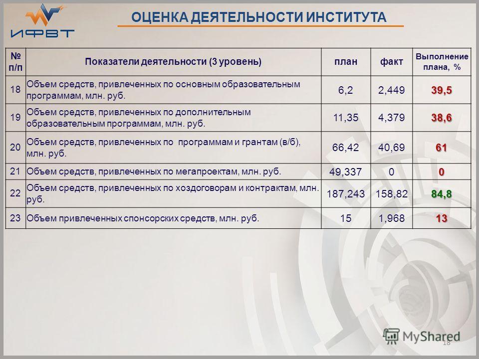 п/п Показатели деятельности (3 уровень)планфакт Выполнение плана, % 18 Объем средств, привлеченных по основным образовательным программам, млн. руб. 6,22,44939,5 19 Объем средств, привлеченных по дополнительным образовательным программам, млн. руб. 1