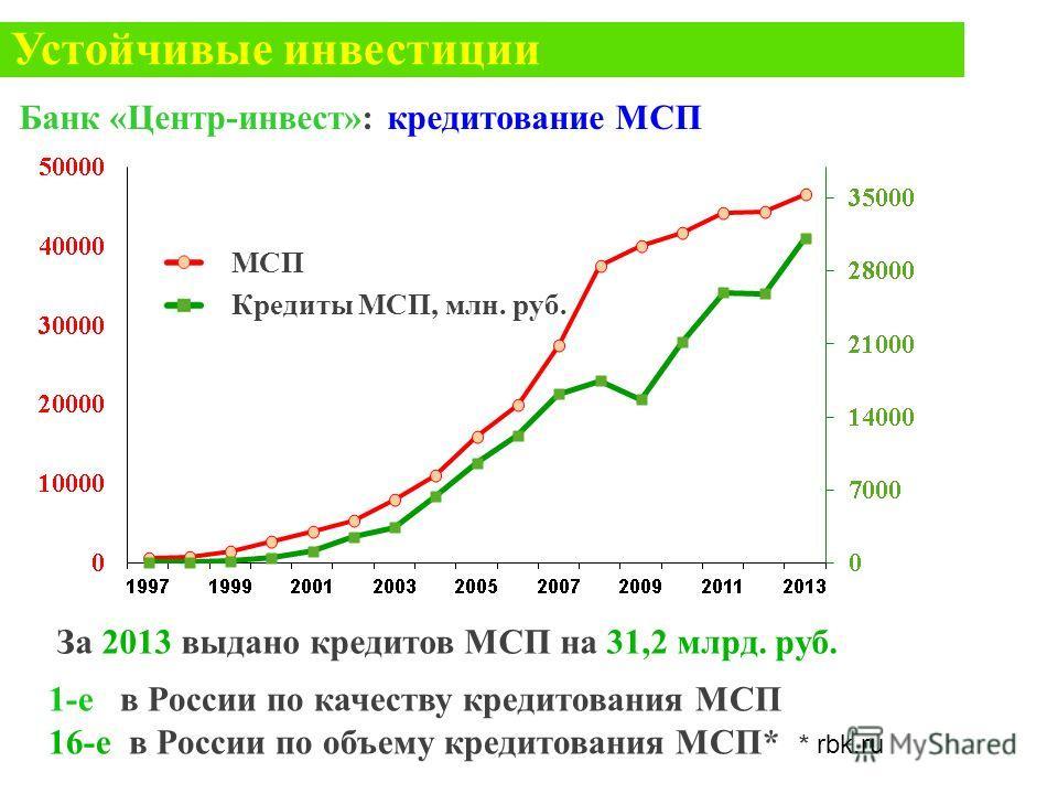 За 2013 выдано кредитов МСП на 31,2 млрд. руб. 1-е в России по качеству кредитования МСП 16-е в России по объему кредитования МСП* * rbk.ru МСП Кредиты МСП, млн. руб. Банк «Центр-инвест»: кредитование МСП Устойчивые инвестиции