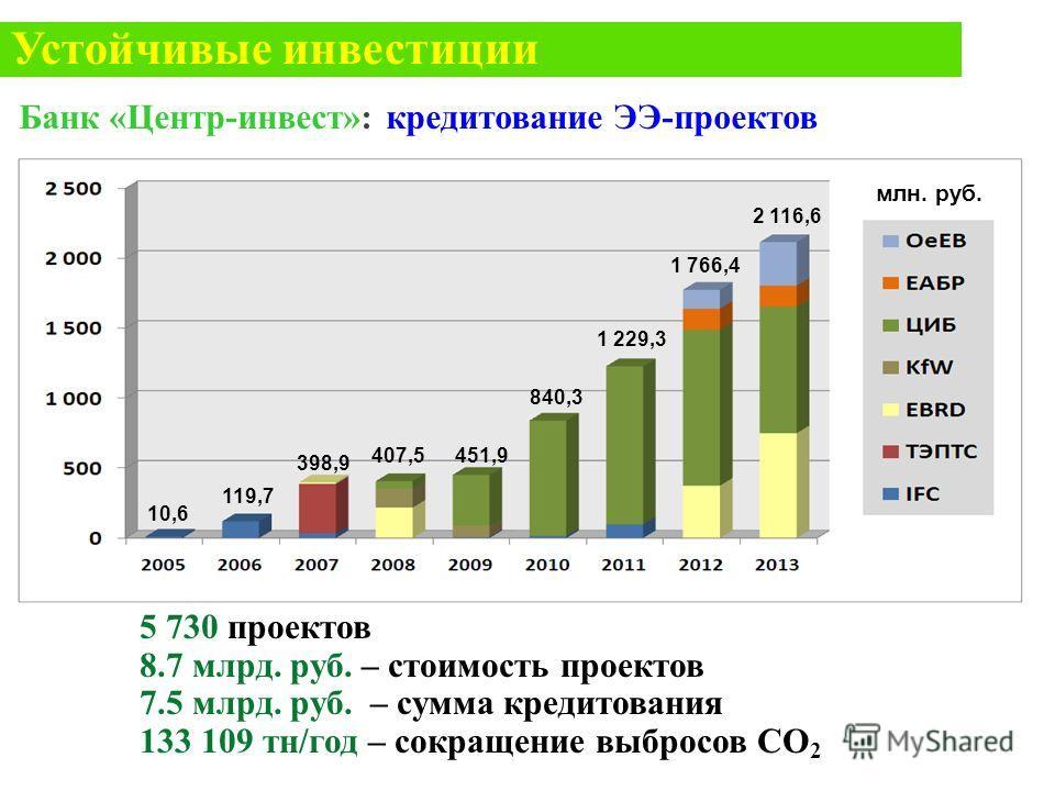 10,6 119,7 398,9 407,5451,9 840,3 1 229,3 1 766,4 2 116,6 Банк «Центр-инвест»: кредитование ЭЭ-проектов млн. руб. 5 730 проектов 8.7 млрд. руб. – стоимость проектов 7.5 млрд. руб. – сумма кредитования 133 109 тн/год – сокращение выбросов СО 2 Устойчи