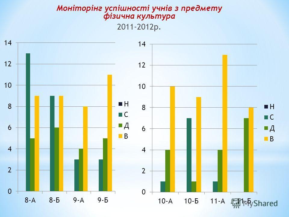Моніторінг успішності учнів з предмету фізична культура 2011-2012р.