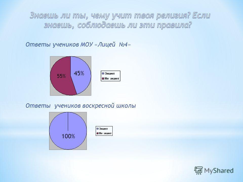 Ответы учеников МОУ «Лицей 4» Ответы учеников воскресной школы 45%