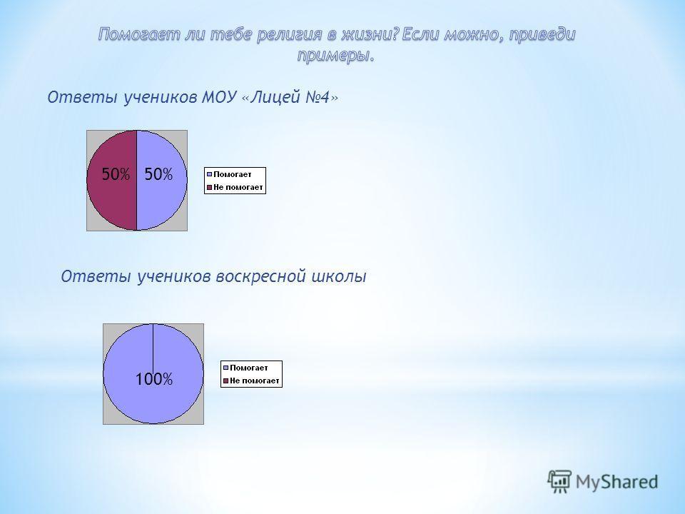 Ответы учеников МОУ «Лицей 4» Ответы учеников воскресной школы 50% 100%
