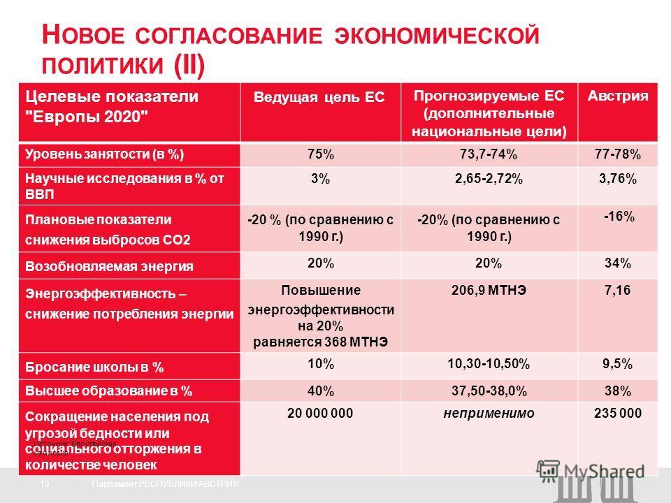 13Парламент РЕСПУБЛИКИ АВСТРИЯ Целевые показатели