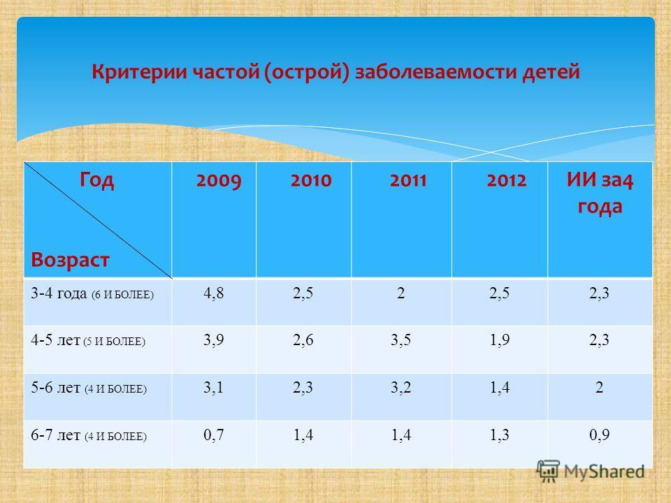 Год Возраст 2009 2010 2011 2012ИИ за4 года 3-4 года (6 И БОЛЕЕ) 4,82,52 2,3 4-5 лет (5 И БОЛЕЕ) 3,92,63,51,92,3 5-6 лет (4 И БОЛЕЕ) 3,12,33,21,42 6-7 лет (4 И БОЛЕЕ) 0,71,4 1,30,9 Критерии частой (острой) заболеваемости детей