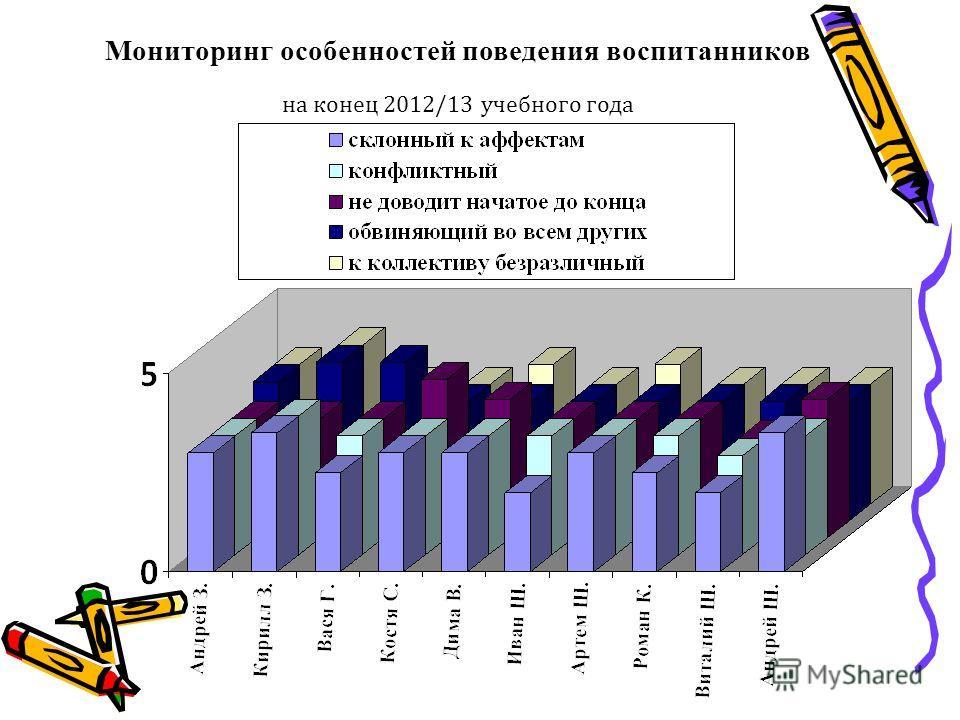 Мониторинг особенностей поведения воспитанников на конец 2012/13 учебного года