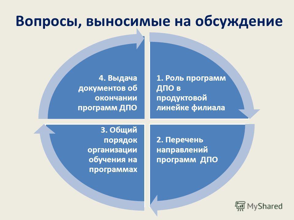 Вопросы, выносимые на обсуждение 1. Роль программ ДПО в продуктовой линейке филиала 2. Перечень направлений программ ДПО 3. Общий порядок организации обучения на программах 4. Выдача документов об окончании программ ДПО