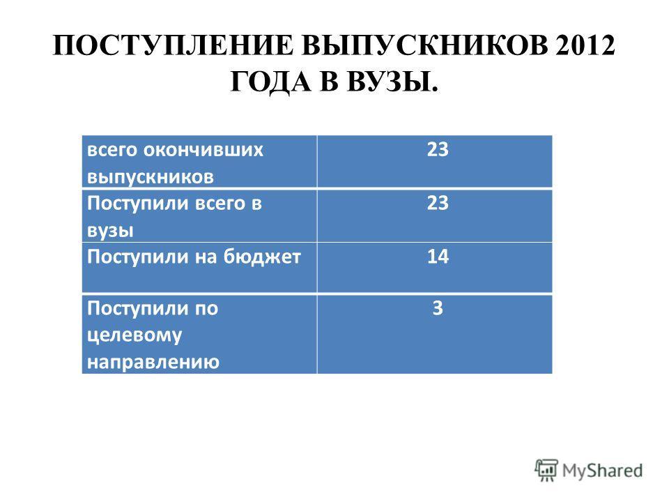 ПОСТУПЛЕНИЕ ВЫПУСКНИКОВ 2012 ГОДА В ВУЗЫ. всего окончивших выпускников 23 Поступили всего в вузы 23 Поступили на бюджет 14 Поступили по целевому направлению 3