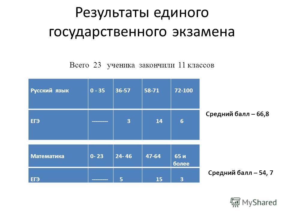 Результаты единого государственного экзамена Всего 23 ученика закончили 11 классов Русский язык 0 - 35 36-57 58-71 72-100 ЕГЭ --------- 3 14 6 Математика 0- 23 24- 46 47-64 65 и более ЕГЭ --------- 5 15 3 Средний балл – 66,8 Средний балл – 54, 7