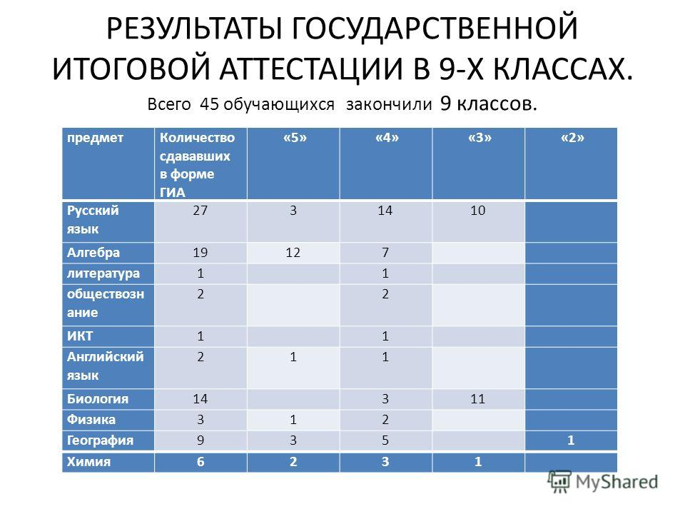 РЕЗУЛЬТАТЫ ГОСУДАРСТВЕННОЙ ИТОГОВОЙ АТТЕСТАЦИИ В 9-Х КЛАССАХ. Всего 45 обучающихся закончили 9 классов. предметКоличество сдававших в форме ГИА «5» «4» «3» «2» Русский язык 2731410 Алгебра19127 литература1 1 обществозн ание 2 2 ИКТ1 1 Английский язык