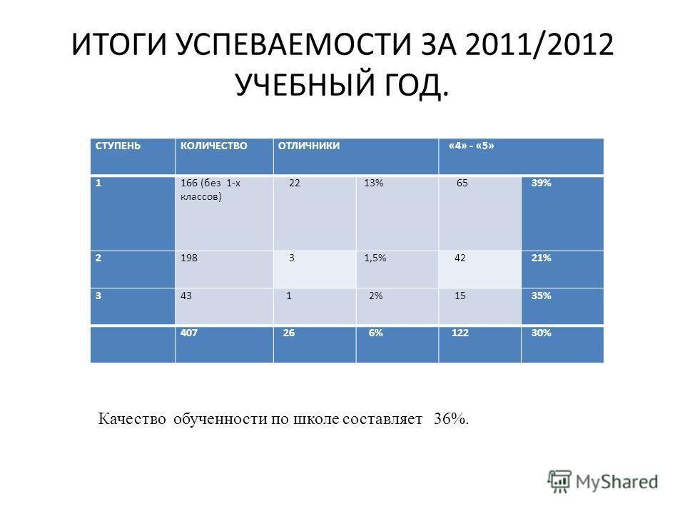ИТОГИ УСПЕВАЕМОСТИ ЗА 2011/2012 УЧЕБНЫЙ ГОД. СТУПЕНЬКОЛИЧЕСТВООТЛИЧНИКИ «4» - «5» 1166 (без 1-х классов) 22 13% 65 39% 2198 3 1,5% 42 21% 343 1 2% 15 35% 407 26 6% 122 30% Качество обученности по школе составляет 36%.