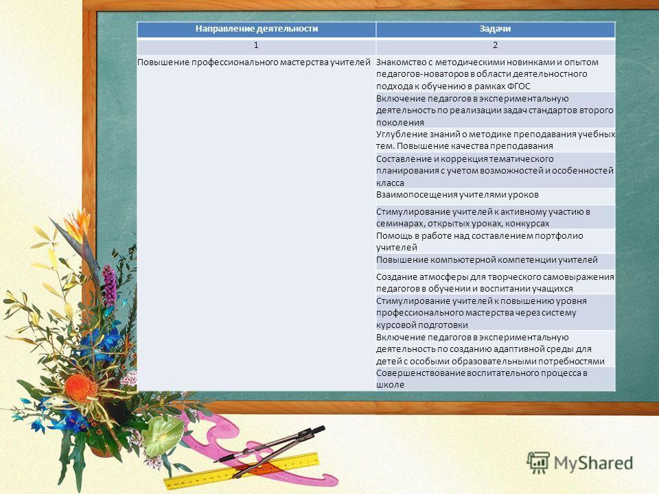 Направление деятельностиЗадачи 12 Повышение профессионального мастерства учителейЗнакомство с методическими новинками и опытом педагогов-новаторов в области деятельностного подхода к обучению в рамках ФГОС Включение педагогов в экспериментальную деят