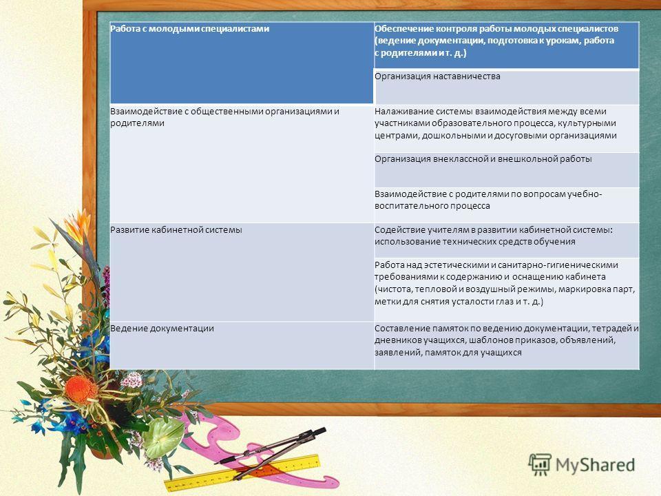 Работа с молодыми специалистамиОбеспечение контроля работы молодых специалистов (ведение документации, подготовка к урокам, работа с родителями и т. д.) Организация наставничества Взаимодействие с общественными организациями и родителями Налаживание