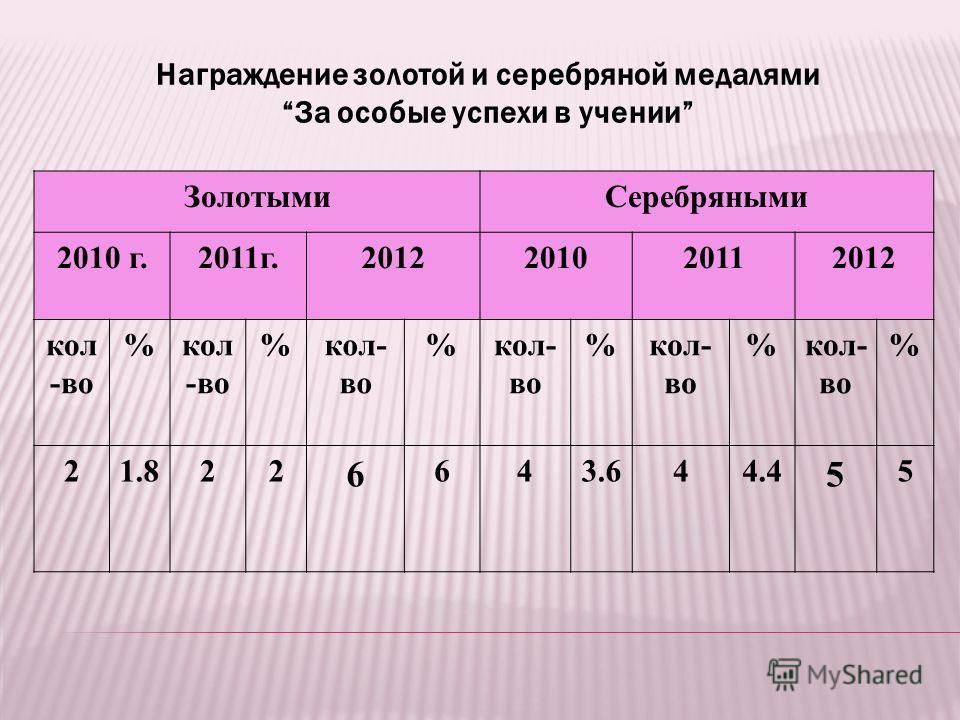 Награждение золотой и серебряной медалями За особые успехи в учении ЗолотымиСеребряными 2010 г.2011г.2012201020112012 кол -во % % % % % % 21.822 6 643.644.4 5 5