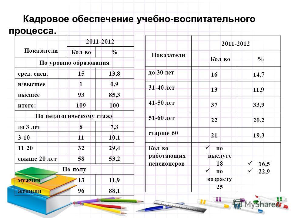 Кадровое обеспечение учебно-воспитательного процесса. Показатели 2011-2012 Кол-во% По уровню образования сред. спец. 1513,8 н/высшее 10,9 высшее 9385,3 итого: 109100 По педагогическому стажу до 3 лет 87,3 3-10 1110,1 11-20 3229,4 свыше 20 лет 5853,2