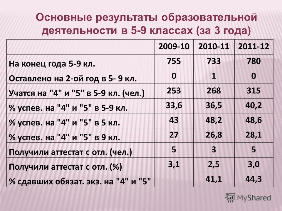 Основные результаты образовательной деятельности в 5-9 классах (за 3 года) 2009-102010-112011-12 На конец года 5-9 кл. 755733780 Оставлено на 2-ой год в 5- 9 кл. 010 Учатся на