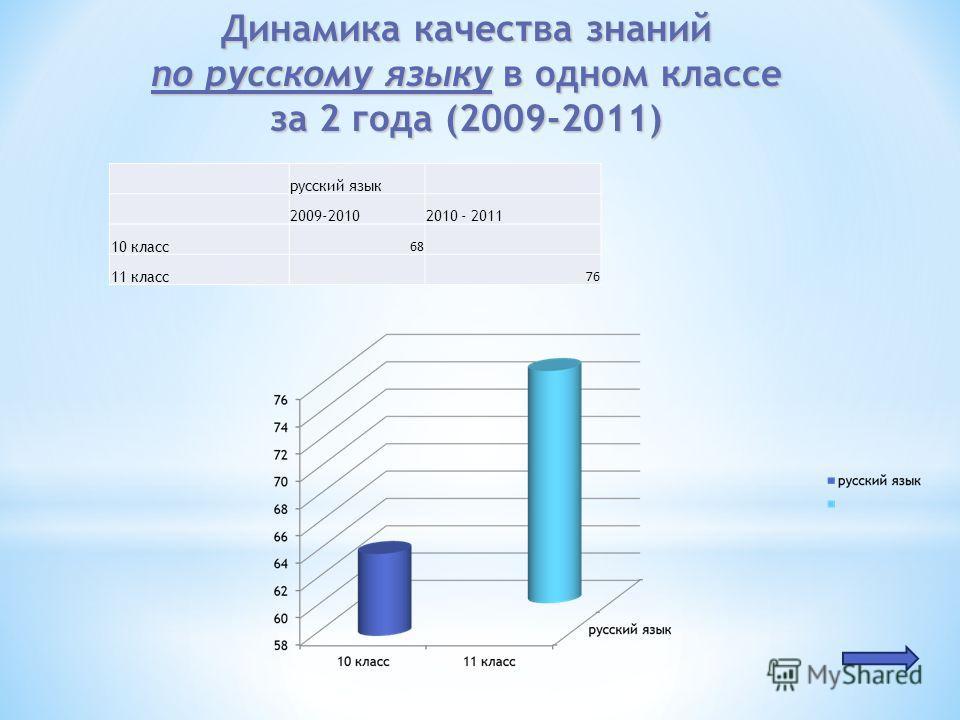 Динамика качества знаний по русскому языку в одном классе за 2 года (2009-2011) русский язык 2009-20102010 - 2011 10 класс 68 11 класс 76