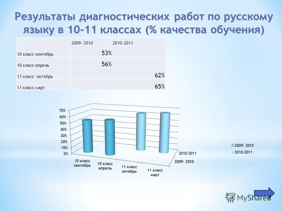 Результаты диагностических работ по русскому языку в 10-11 классах (% качества обучения) 2009- 20102010-2011 10 класс сентябрь 53% 10 класс апрель 56% 11 класс октябрь 62% 11 класс март 65%