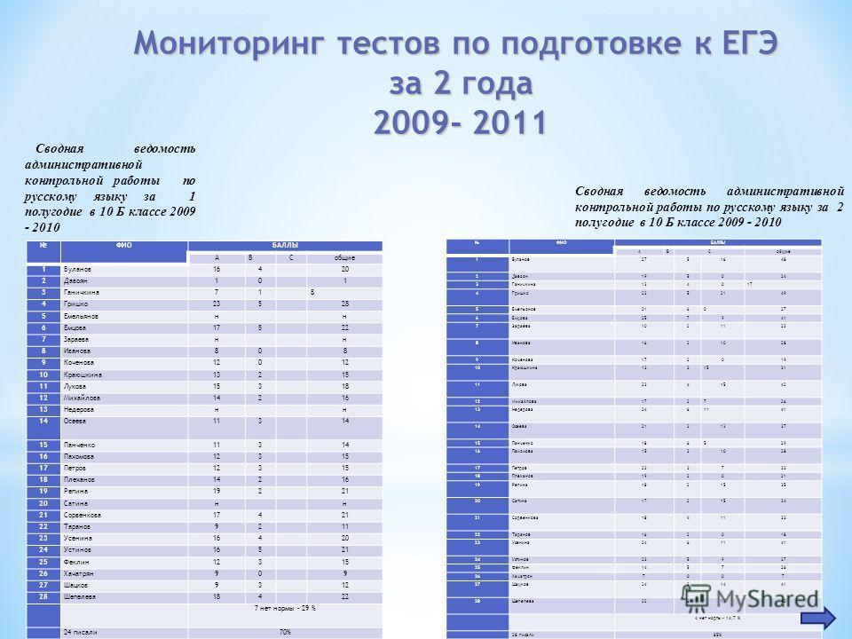 Мониторинг тестов по подготовке к ЕГЭ за 2 года 2009- 2011 ФИОБАЛЛЫ АВСобщие 1Буланов164 20 2Давоян10 1 3Ганичкина71 8 4Гришко235 28 5Емельяновн н 6Емцова175 22 7Зараеван н 8Иванова80 8 9Коченова120 10Краюшкина132 15 11Лукова153 18 12Михайлова142 16