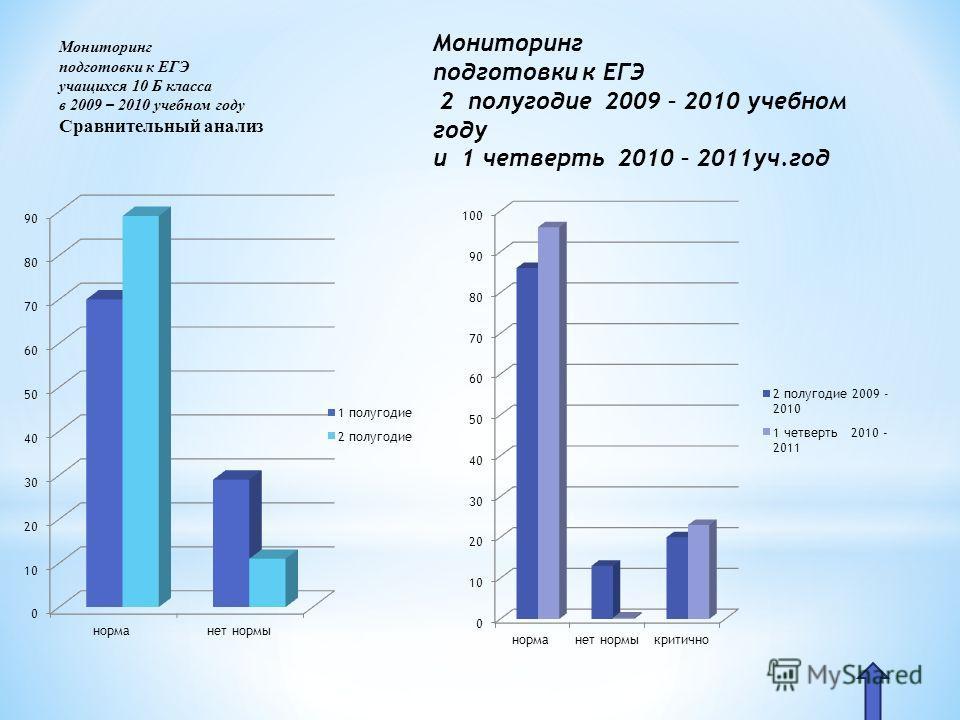 Мониторинг подготовки к ЕГЭ учащихся 10 Б класса в 2009 – 2010 учебном году Сравнительный анализ Мониторинг подготовки к ЕГЭ 2 полугодие 2009 – 2010 учебном году и 1 четверть 2010 – 2011уч.год