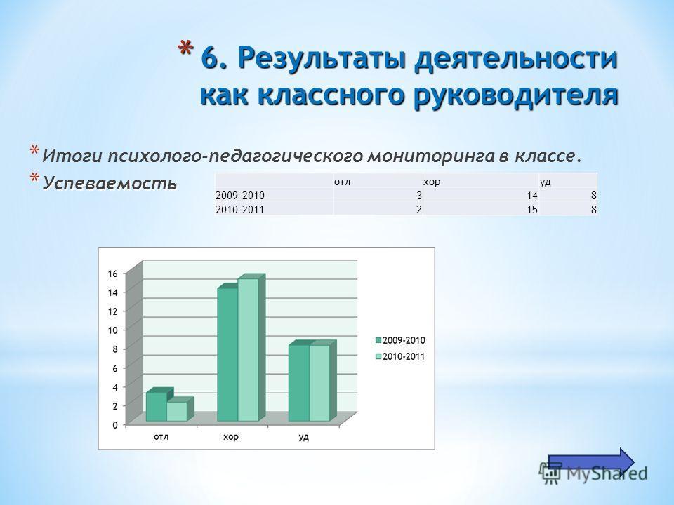 * 6. Результаты деятельности как классного руководителя * Итоги психолого-педагогического мониторинга в классе. * Успеваемость отлхоруд 2009-20103148 2010-20112158
