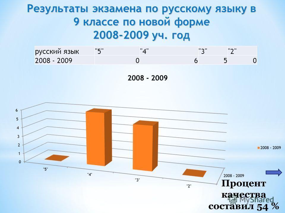 Процент качества составил 54 % Результаты экзамена по русскому языку в 9 классе по новой форме 2008-2009 уч. год русский язык5432 2008 - 20090650