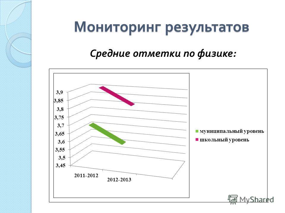 Мониторинг результатов Средние отметки по физике :