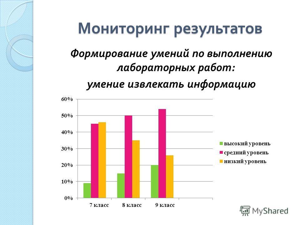 Мониторинг результатов Формирование умений по выполнению лабораторных работ : умение извлекать информацию
