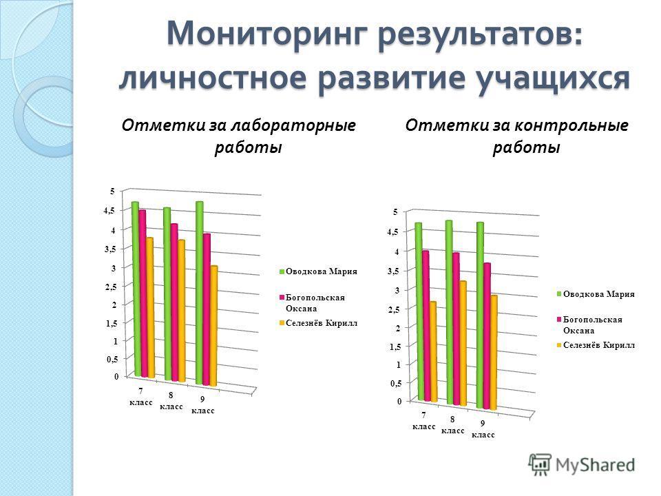Мониторинг результатов : личностное развитие учащихся Отметки за лабораторные работы Отметки за контрольные работы