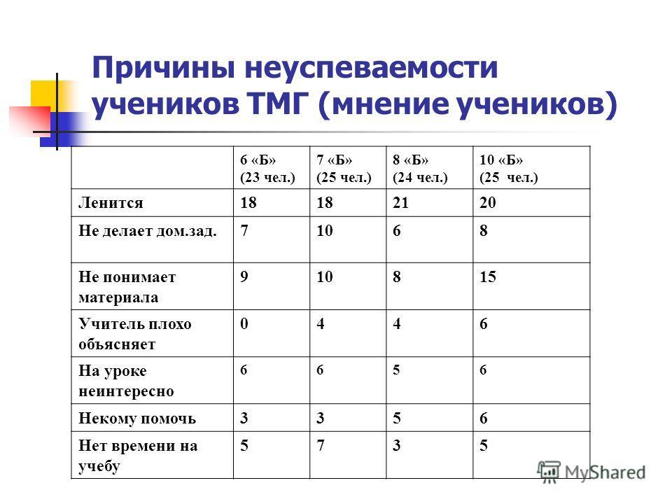 Причины неуспеваемости учеников ТМГ (мнение учеников) 6 «Б» (23 чел.) 7 «Б» (25 чел.) 8 «Б» (24 чел.) 10 «Б» (25 чел.) Ленится18 2120 Не делает дом.зад.71068 Не понимает материала 910815 Учитель плохо объясняет 0446 На уроке неинтересно 6656 Некому п