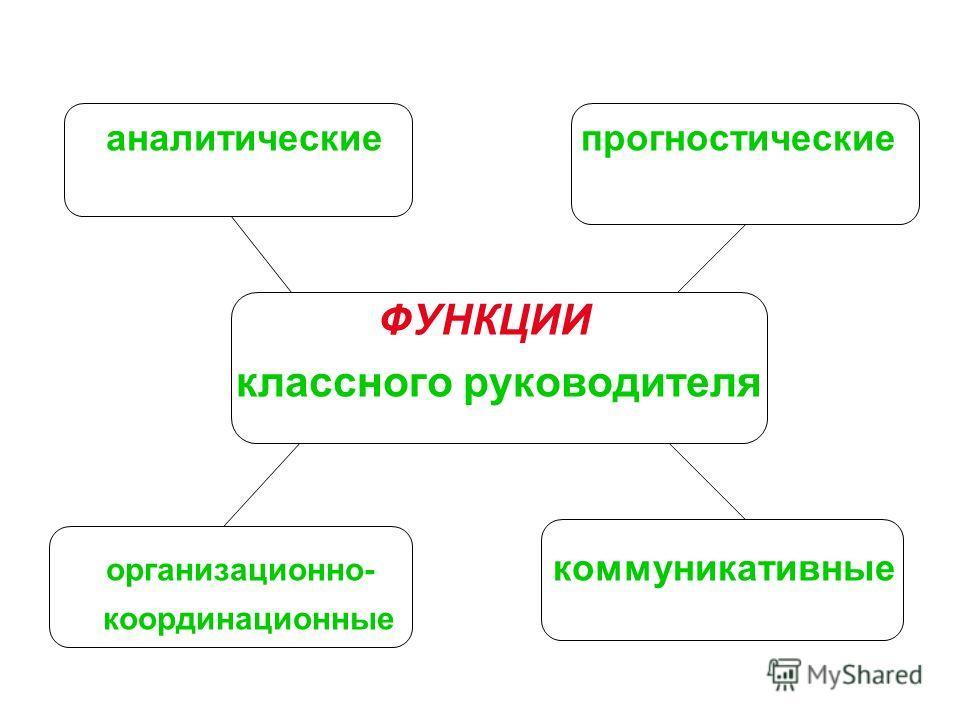 аналитические прогностические ФУНКЦИИ классного руководителя организационно- коммуникативные координационные