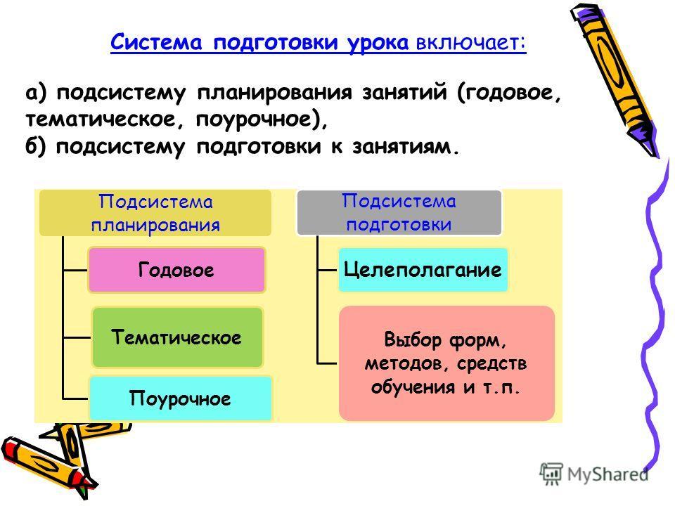 Система подготовки урока включает: а) подсистему планирования занятий (годовое, тематическое, поурочное), б) подсистему подготовки к занятиям. Подсистема планирования Годовое Тематическое Поурочное Подсистема подготовки Целеполагание Выбор форм, мето