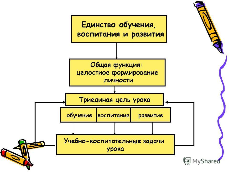 Единство обучения, воспитания и развития Общая функция: целостное формирование личности Триединая цель урока обучениеразвитиевоспитание Учебно-воспитательные задачи урока