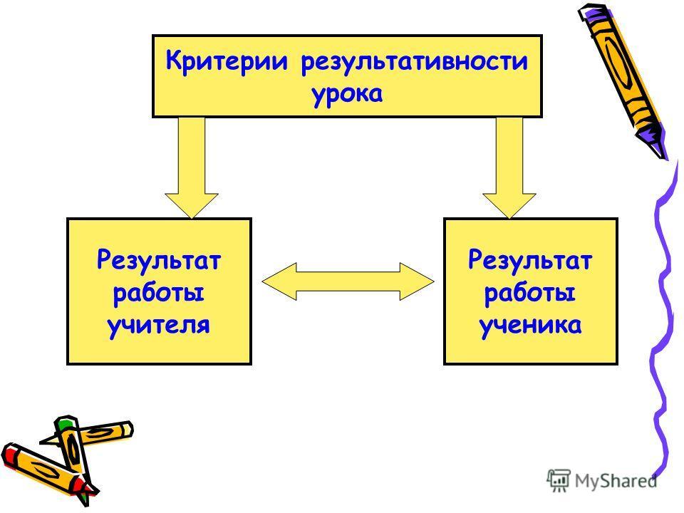 Критерии результативности урока Результат работы ученика Результат работы учителя