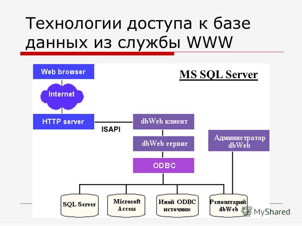 Технологии доступа к базе данных из службы WWW MS SQL Server