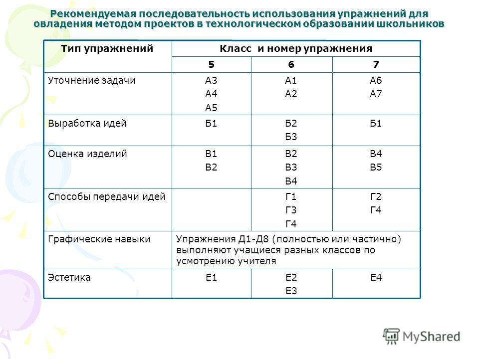 Рекомендуемая последовательность использования упражнений для овладения методом проектов в технологическом образовании школьников 765 Е4Е2 Е3 Е1Эстетика Упражнения Д1-Д8 (полностью или частично) выполняют учащиеся разных классов по усмотрению учителя