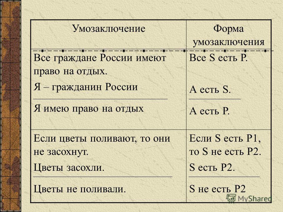 УмозаключениеФорма умозаключения Все граждане России имеют право на отдых. Я – гражданин России Я имею право на отдых Все S есть Р. А есть S. А есть Р. Если цветы поливают, то они не засохнут. Цветы засохли. Цветы не поливали. Если S есть Р1, то S не