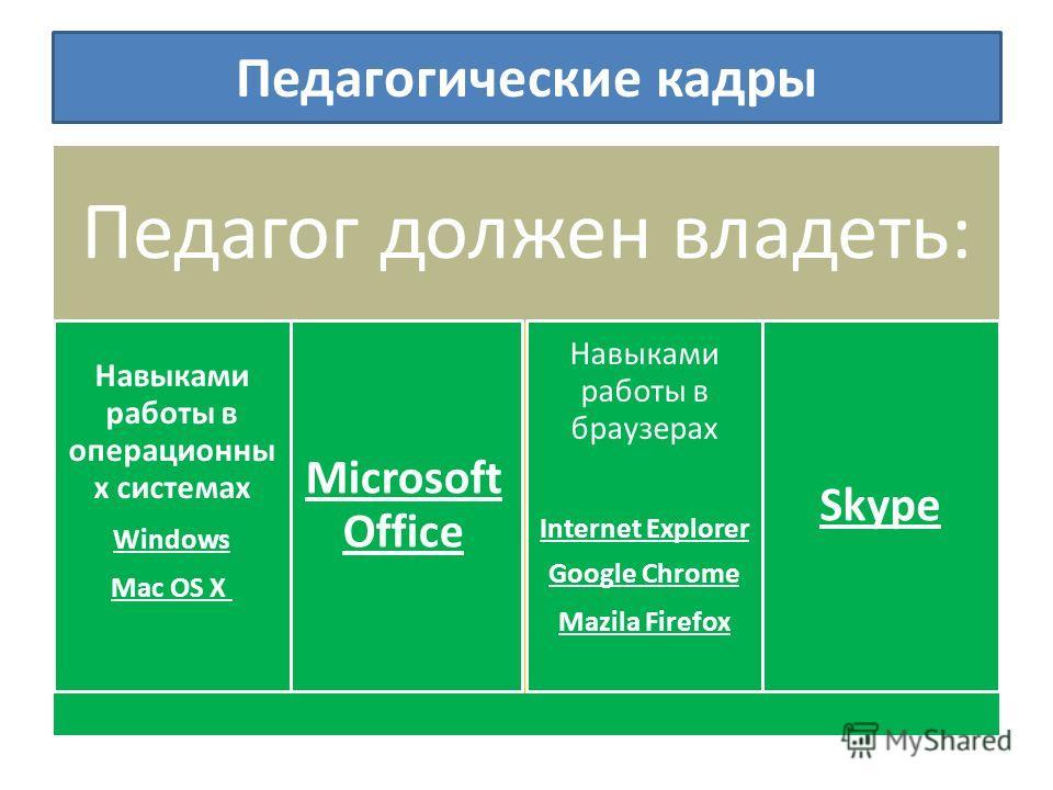 Педагогические кадры Педагог должен владеть: Microsoft Office Навыками работы в браузерах Internet Explorer Google Chrome Mazila Firefox Навыками работы в операционны х системах Windows Mac OS X Skype