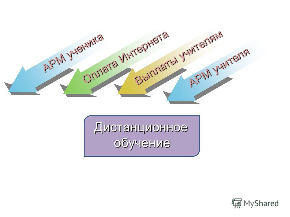 АРМ ученика Оплата Интернета Выплаты учителям Дистанционноеобучение АРМ учителя