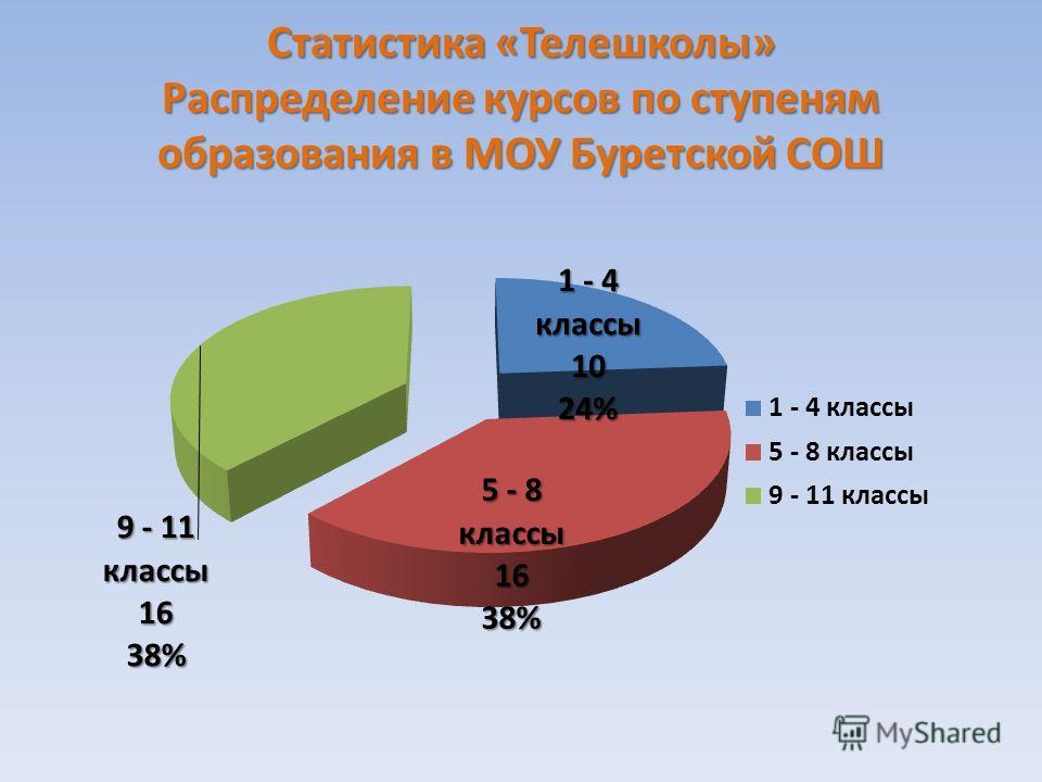 Статистика «Телешколы» Распределение курсов по ступеням образования в МОУ Буретской СОШ